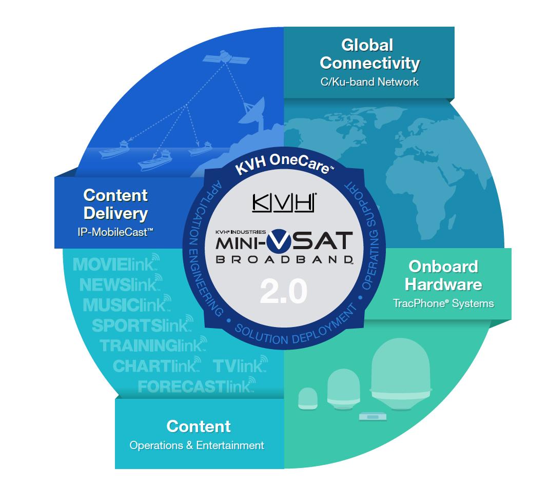 KVH V3-IP