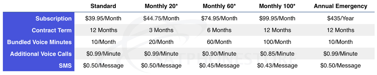 IsatPhone Airtime Rates